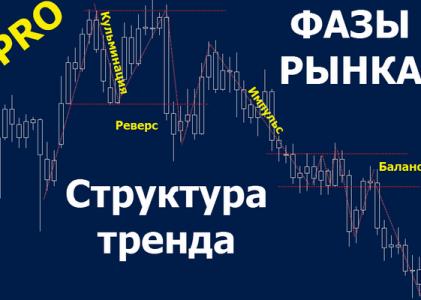 Как на фондовом рынке избежать ошибок при дневной торговле?